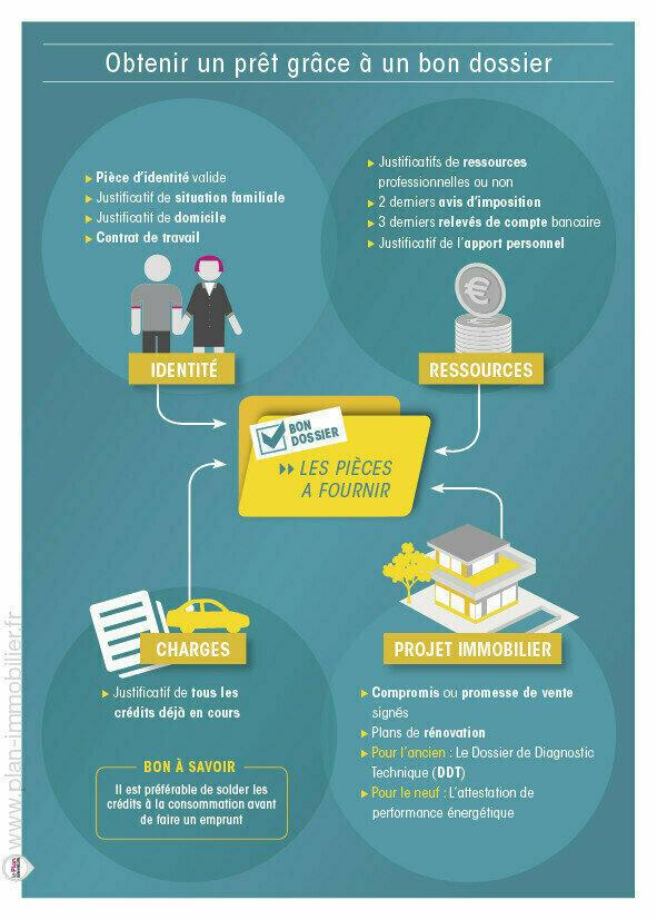 Dossier De Financement Immobilier Quels Documents Pour Le