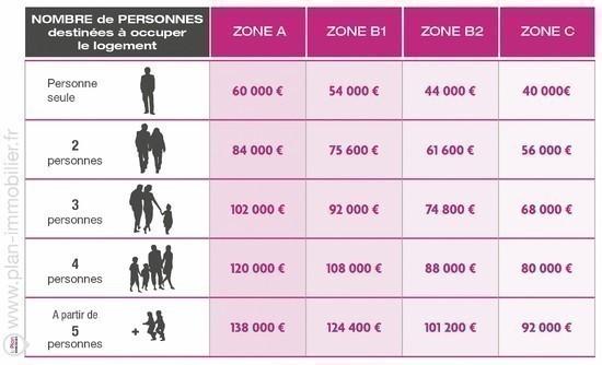 Le montant du prt taux zro with calcul ptz for Droit au ptz