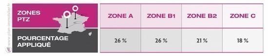 Good le pourcentage pour calculer la valeur du prt ptz for Droit au ptz