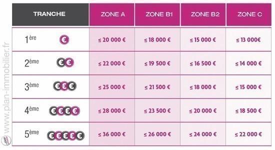 Trendy les tranches de revenu du prt taux zro with zone for Zone pour ptz